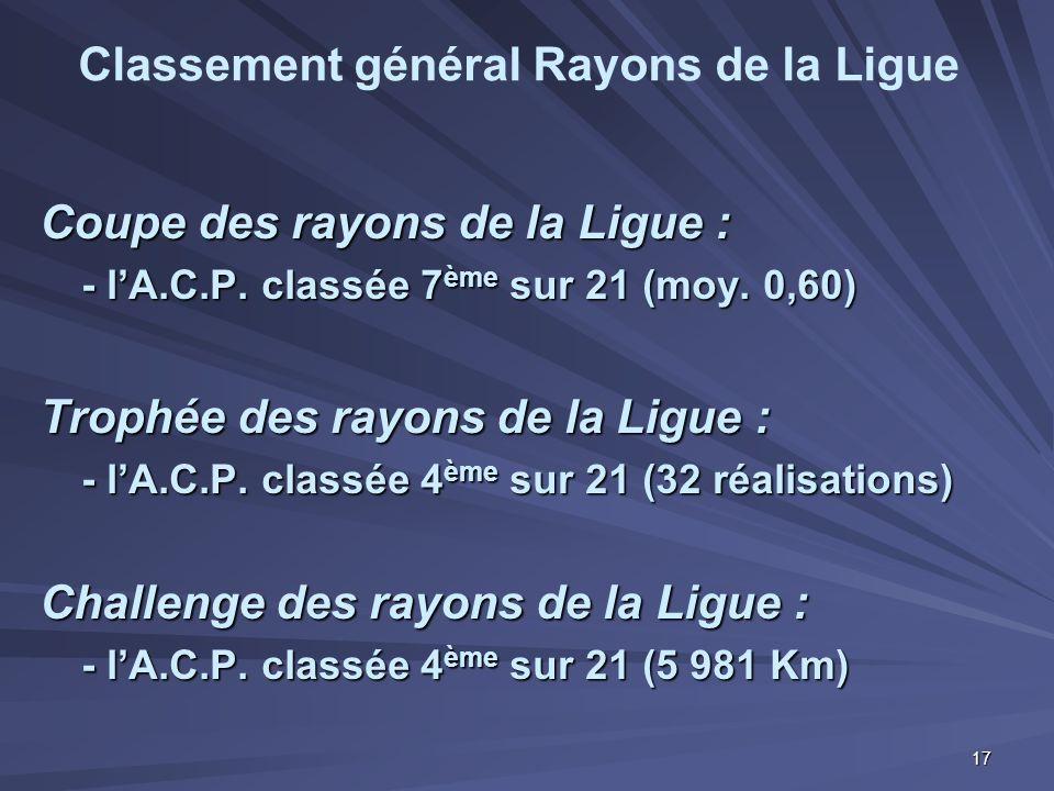 Classement général Rayons de la Ligue