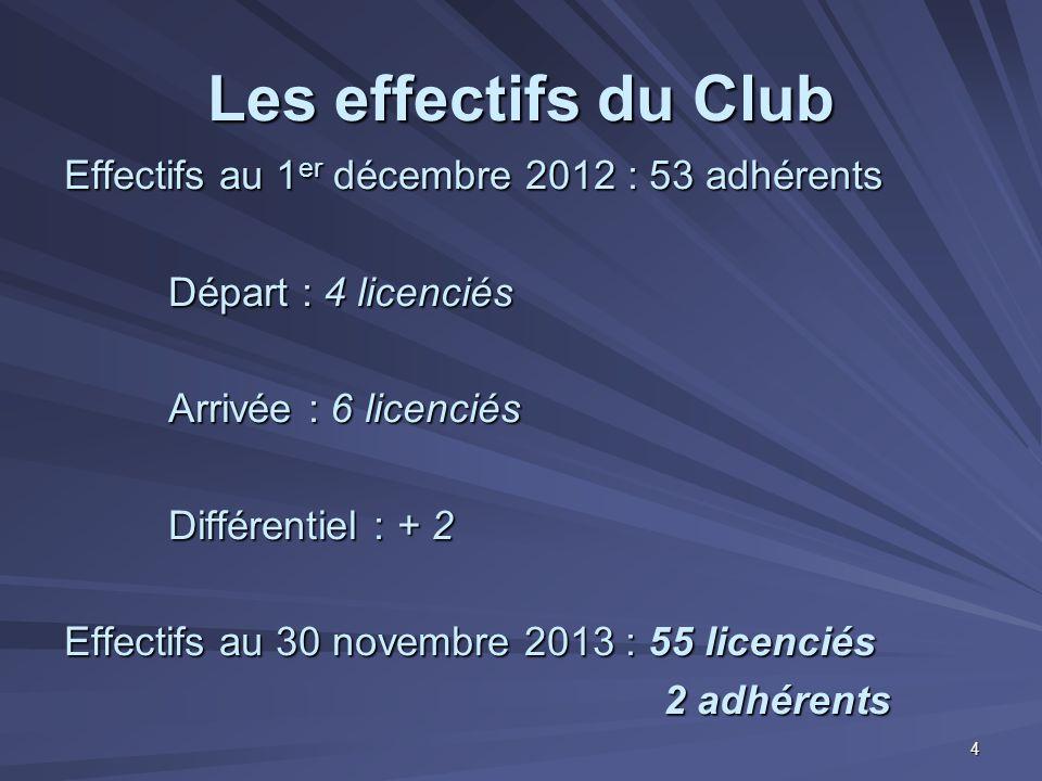 Les effectifs du Club