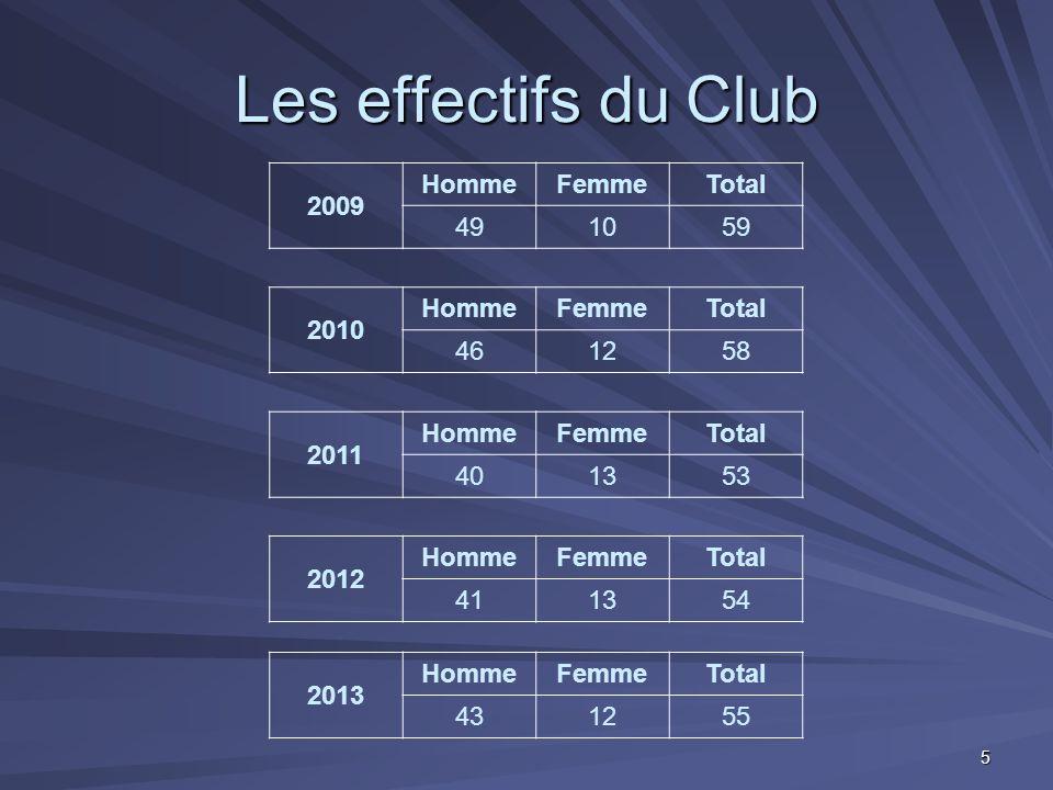 Les effectifs du Club 2009 Homme Femme Total 49 10 59 2010 Homme Femme