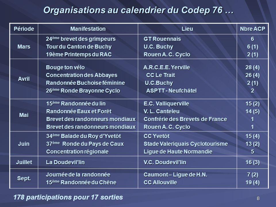Organisations au calendrier du Codep 76 …