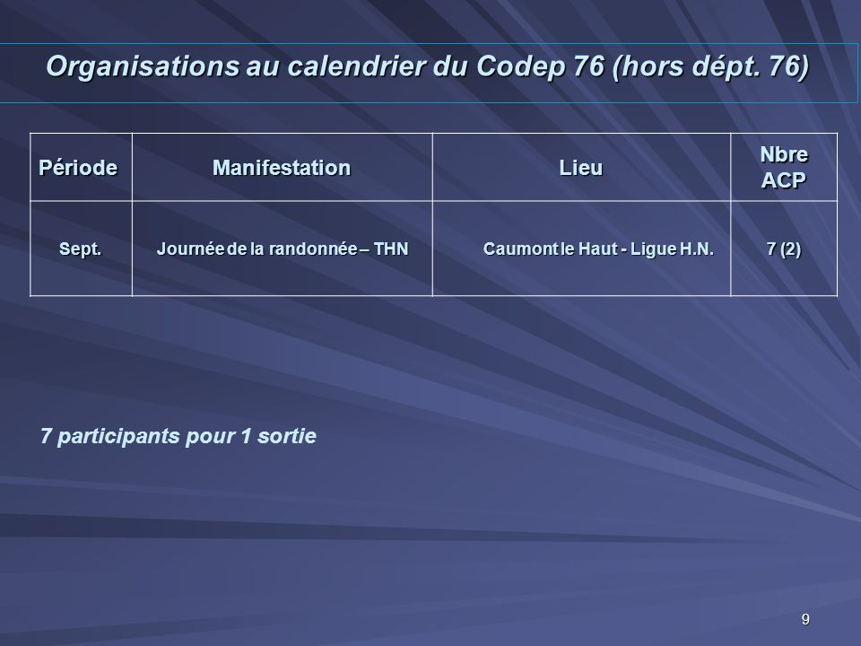 Organisations au calendrier du Codep 76 (hors dépt. 76)
