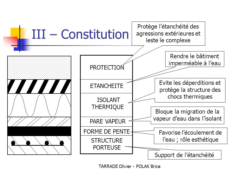 III – Constitution courante