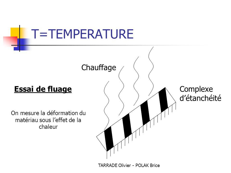 T=TEMPERATURE Chauffage Essai de fluage Complexe d'étanchéité