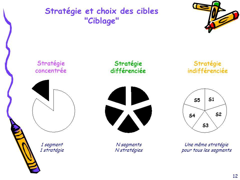 Stratégie et choix des cibles