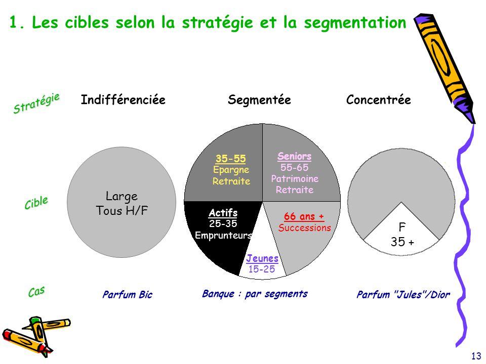 1. Les cibles selon la stratégie et la segmentation