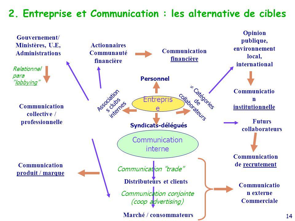 2. Entreprise et Communication : les alternative de cibles