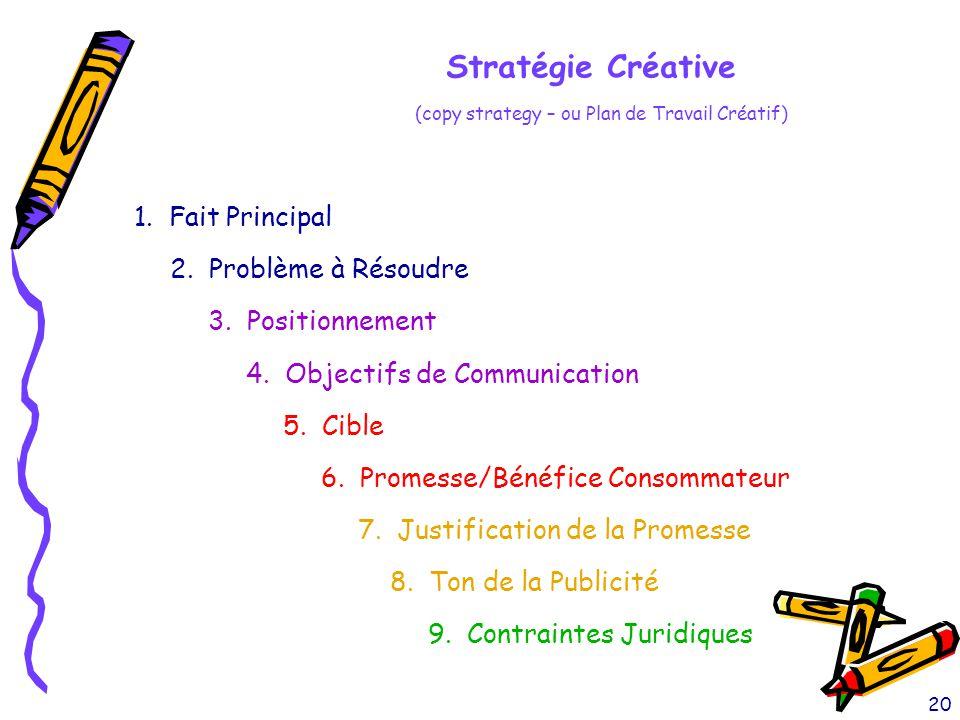 Stratégie Créative 1. Fait Principal 2. Problème à Résoudre