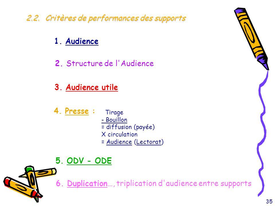 2.2. Critères de performances des supports