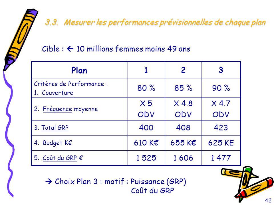 Cible :  10 millions femmes moins 49 ans