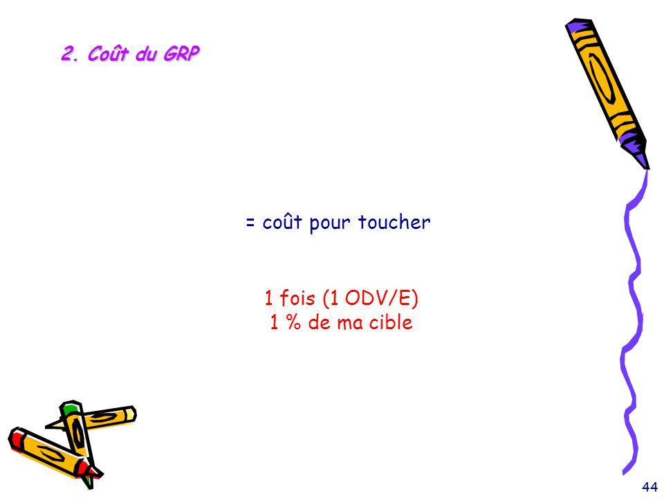 2. Coût du GRP = coût pour toucher 1 fois (1 ODV/E) 1 % de ma cible