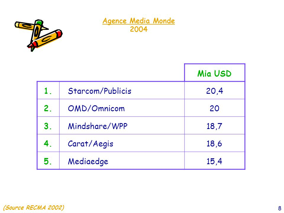 Mia USD 1. Starcom/Publicis 20,4 2. OMD/Omnicom 20 3. Mindshare/WPP