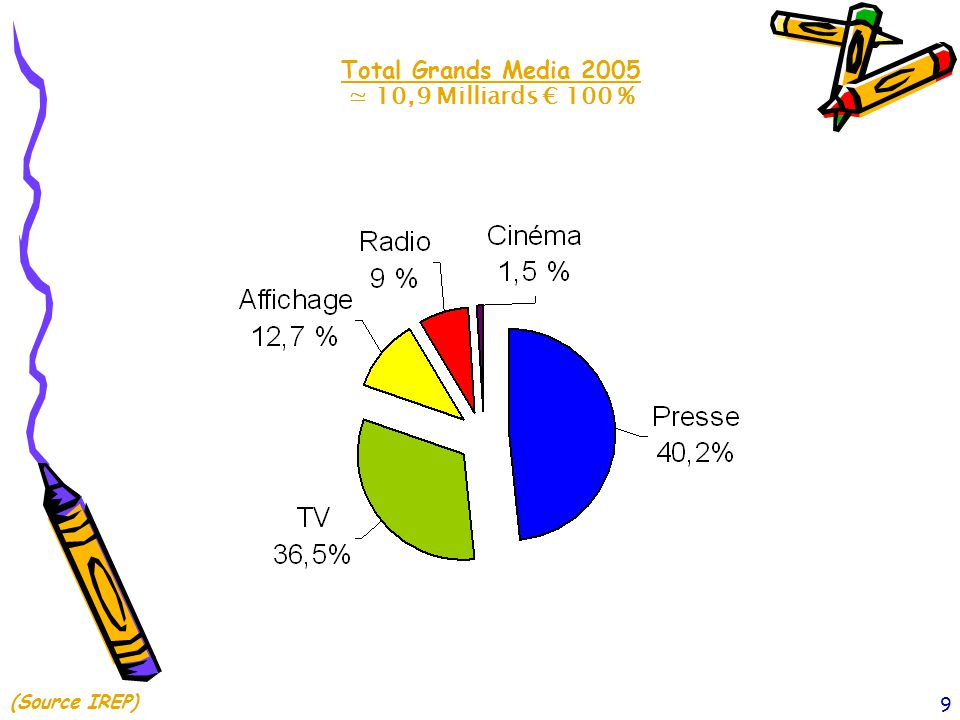 Total Grands Media 2005 ≃ 10,9 Milliards € 100 % (Source IREP)
