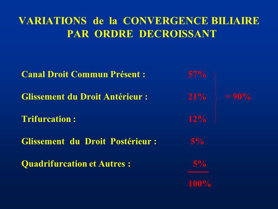 VARIATIONS de la CONVERGENCE BILIAIRE PAR ORDRE DECROISSANT