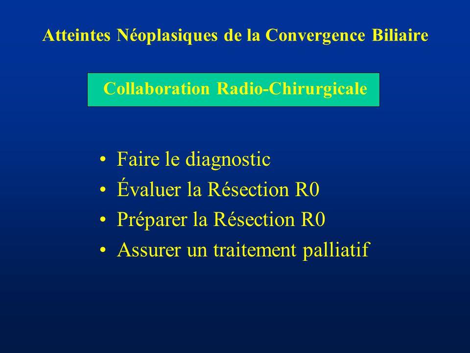 Préparer la Résection R0 Assurer un traitement palliatif