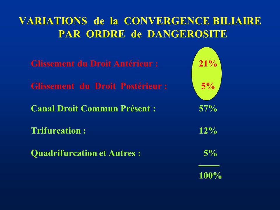 VARIATIONS de la CONVERGENCE BILIAIRE PAR ORDRE de DANGEROSITE