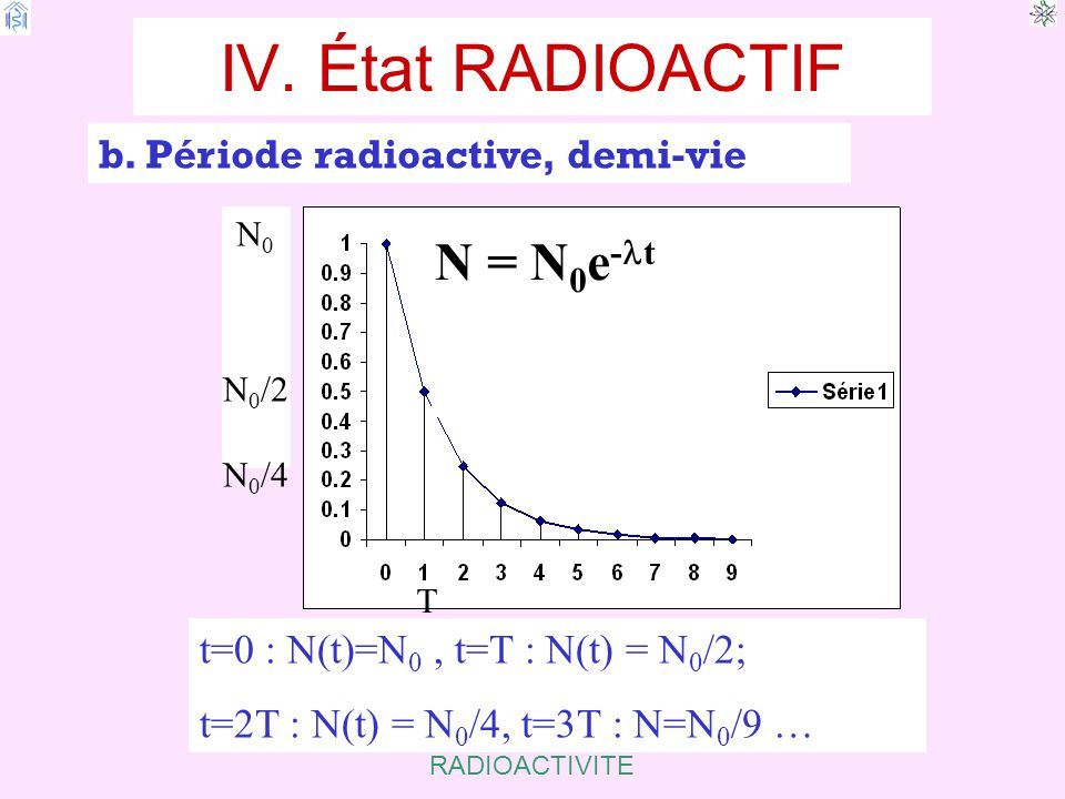 IV. État RADIOACTIF N = N0e-lt b. Période radioactive, demi-vie
