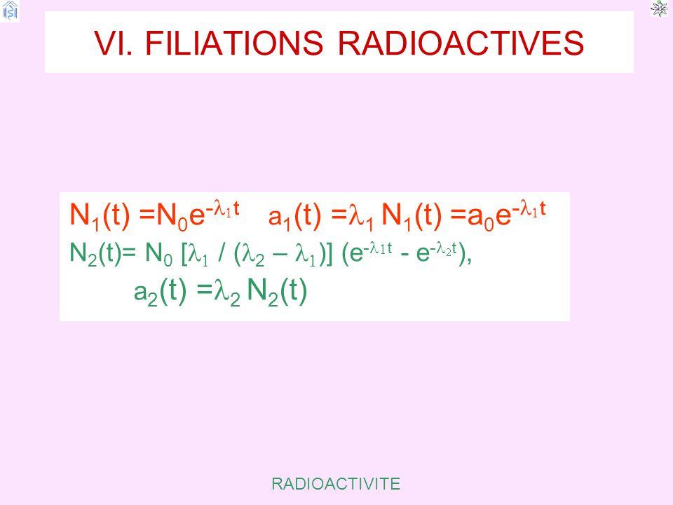 VI. FILIATIONS RADIOACTIVES