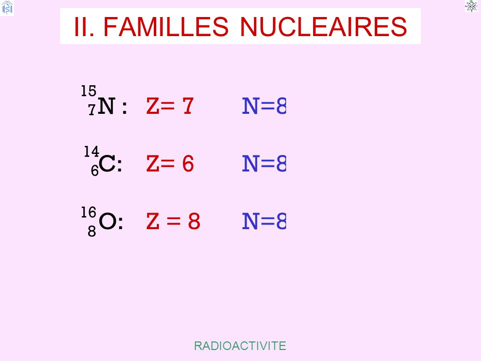 II. FAMILLES NUCLEAIRES