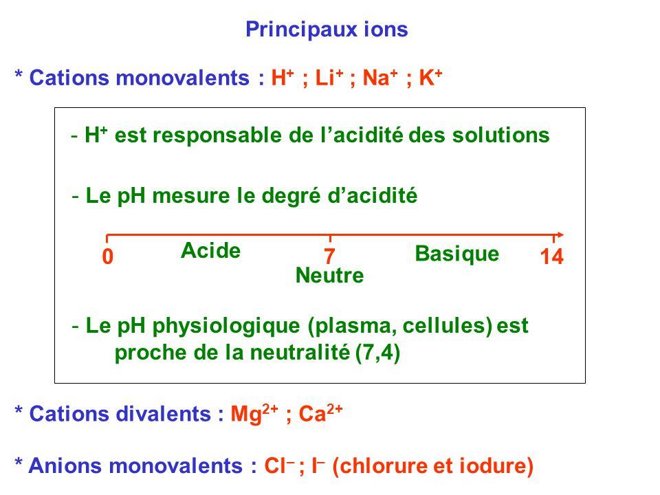 Principaux ions * Cations monovalents : H+ ; Li+ ; Na+ ; K+ H+ est responsable de l'acidité des solutions.