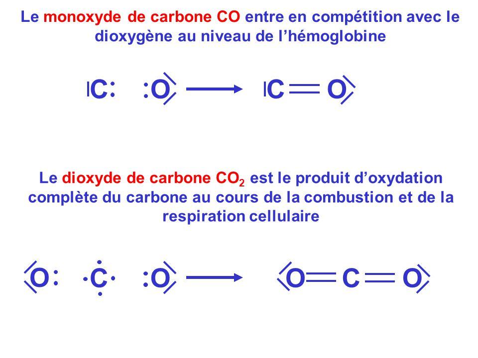 Le monoxyde de carbone CO entre en compétition avec le dioxygène au niveau de l'hémoglobine
