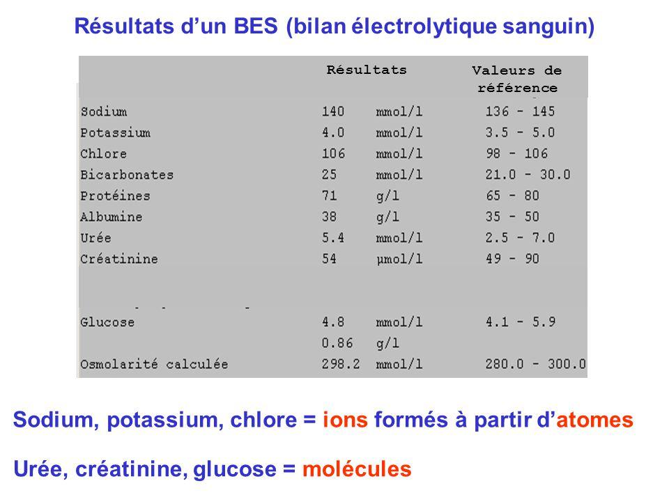 Résultats d'un BES (bilan électrolytique sanguin)