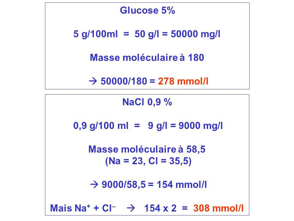 Mais Na+ + Cl–  154 x 2 = 308 mmol/l