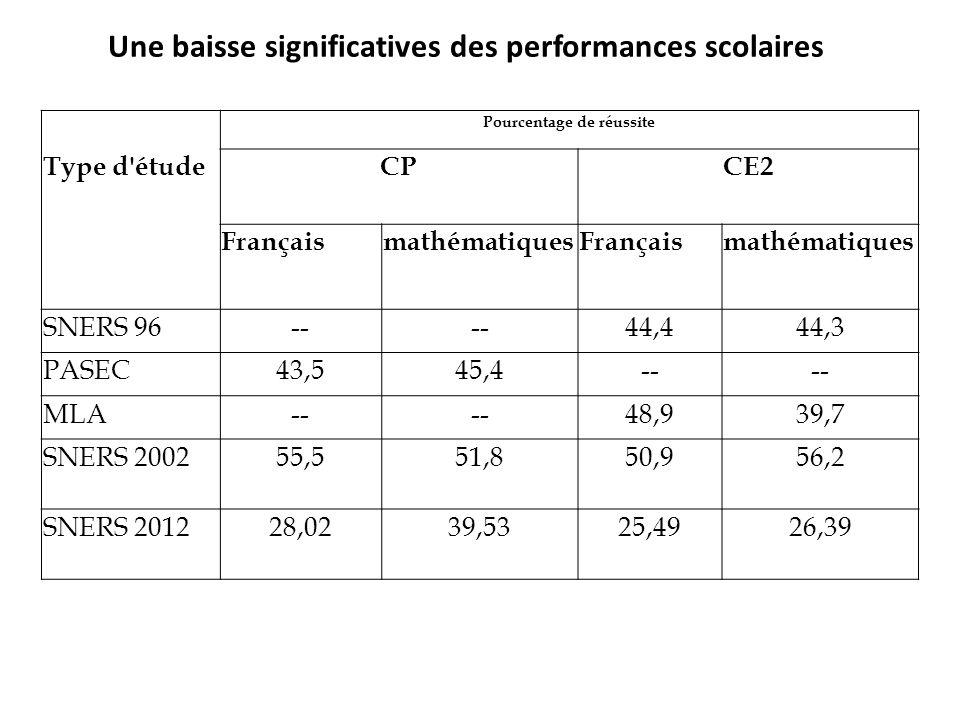 Une baisse significatives des performances scolaires