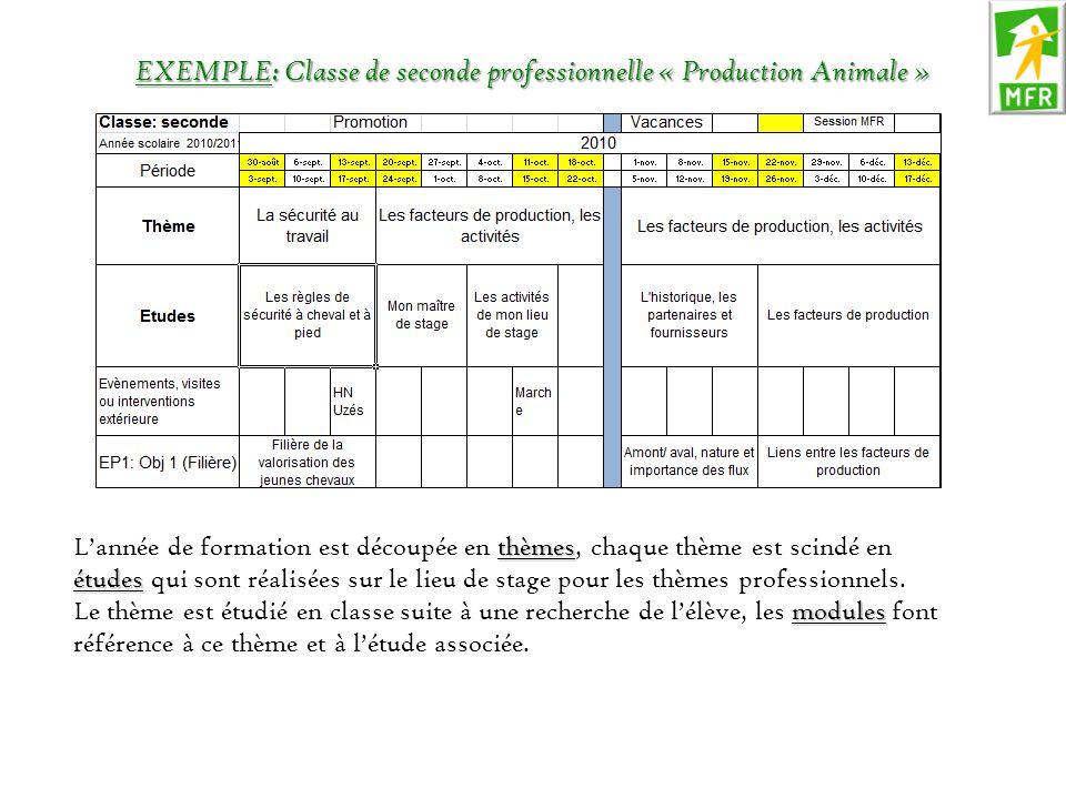 EXEMPLE: Classe de seconde professionnelle « Production Animale »