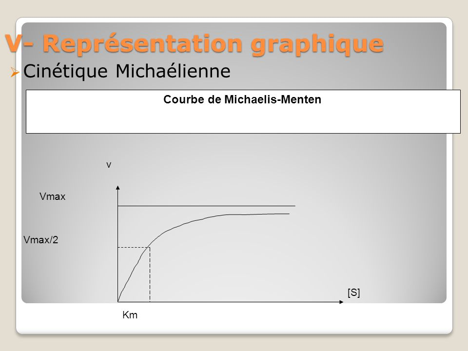 V- Représentation graphique