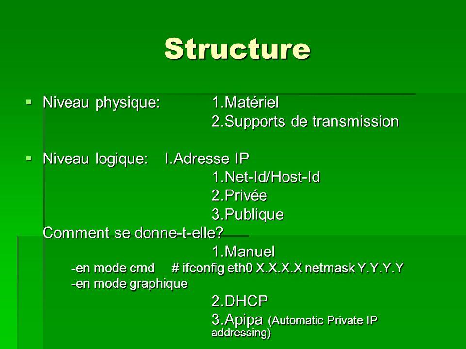 Structure Niveau physique: 1.Matériel 2.Supports de transmission