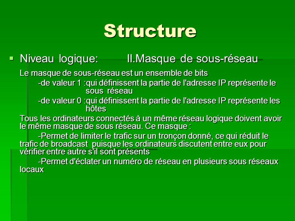 Structure Niveau logique: II.Masque de sous-réseau
