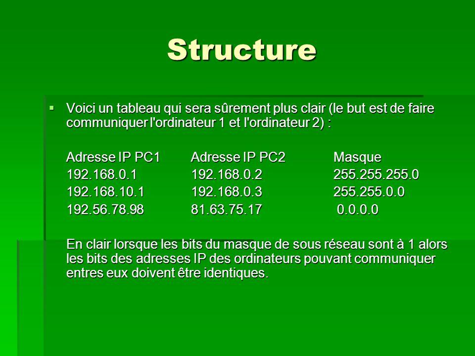 Structure Voici un tableau qui sera sûrement plus clair (le but est de faire communiquer l ordinateur 1 et l ordinateur 2) :