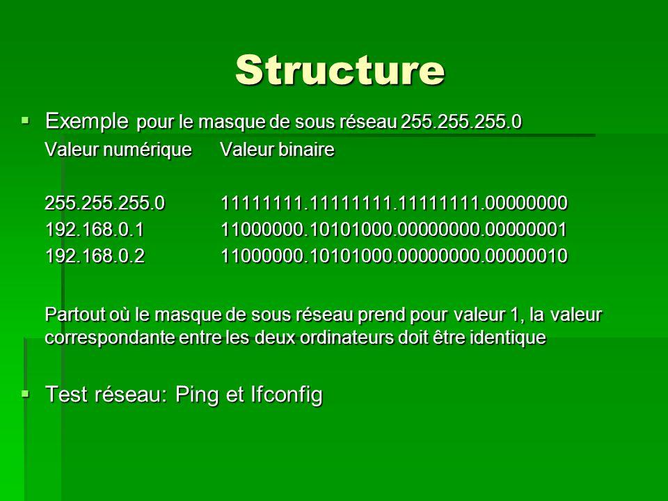 Structure Exemple pour le masque de sous réseau 255.255.255.0