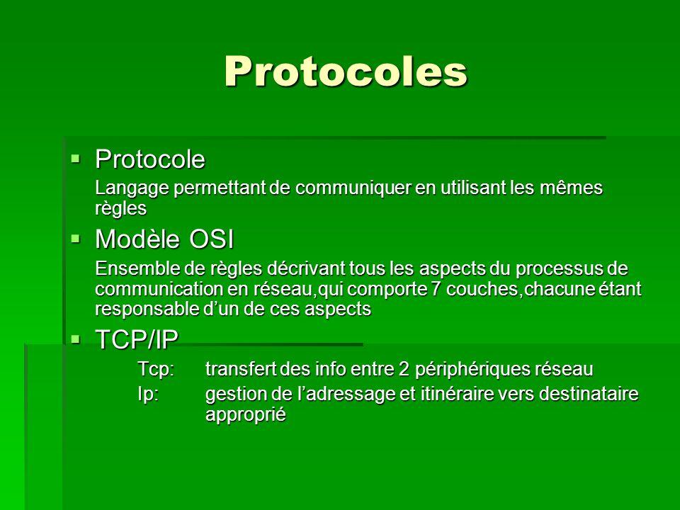 Protocoles Protocole Modèle OSI TCP/IP