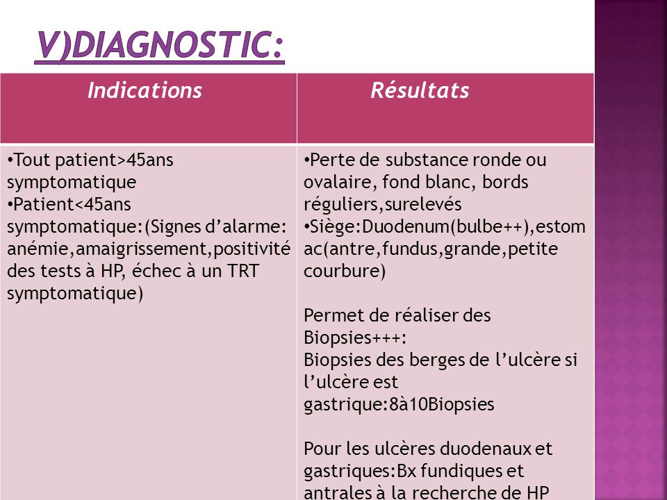 v)dIAGNOSTIC: Indications Tout patient>45ans symptomatique