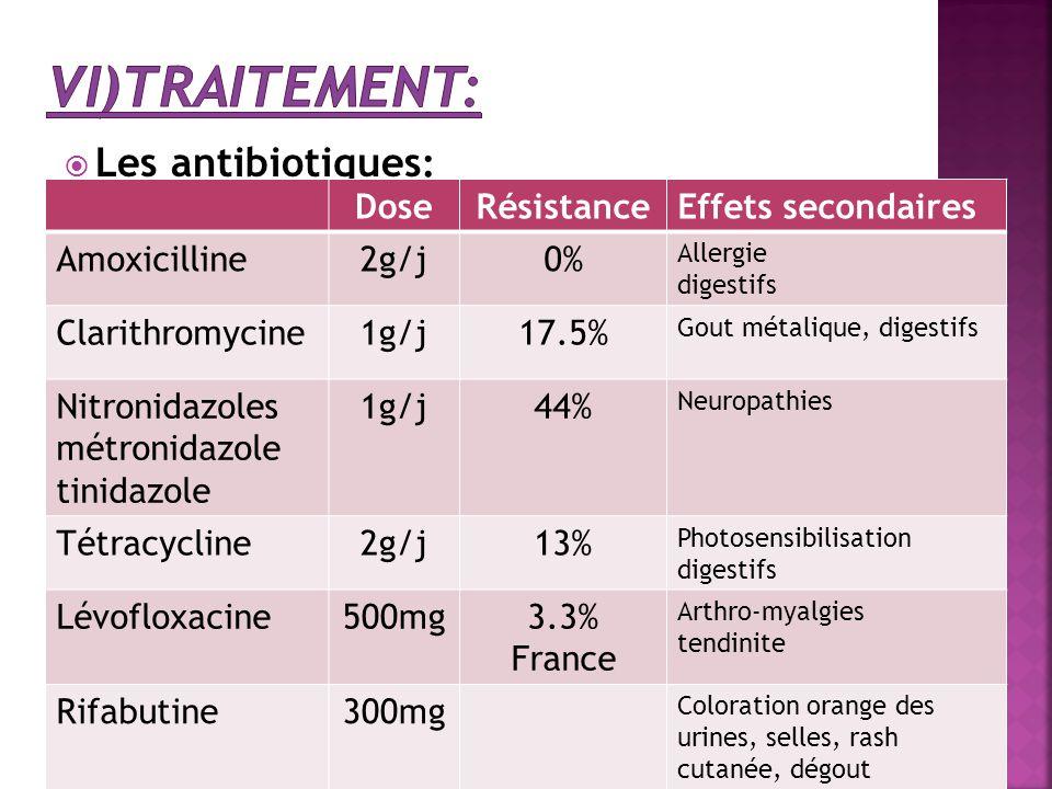 vi)Traitement: Les antibiotiques: Dose Résistance Effets secondaires