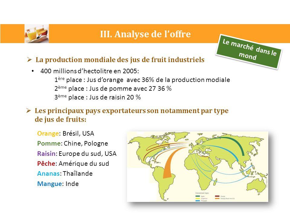 III. Analyse de l'offre Le marché dans le mond