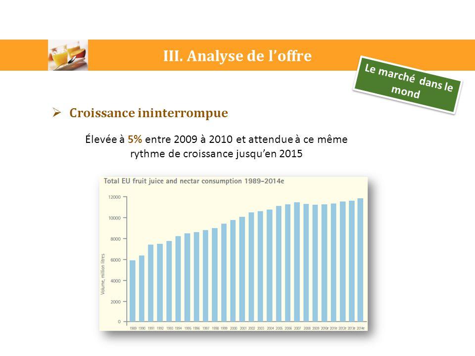 III. Analyse de l'offre Croissance ininterrompue
