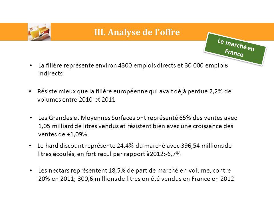 III. Analyse de l'offre Le marché en France