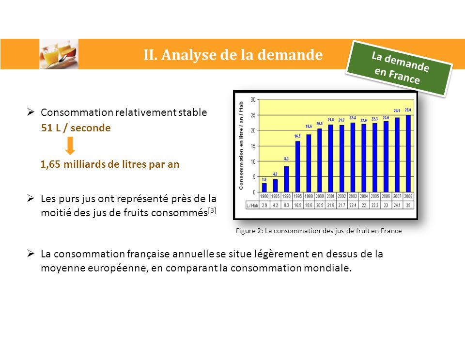 II. Analyse de la demande