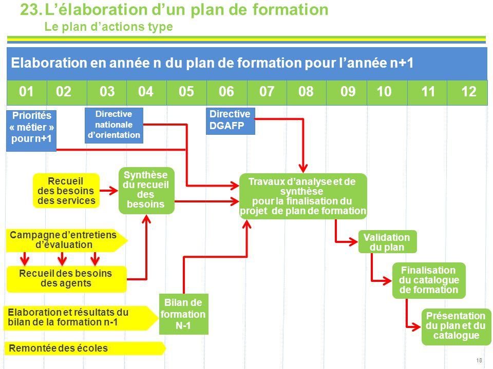 Priorités « métier » pour n+1 Directive nationale d'orientation