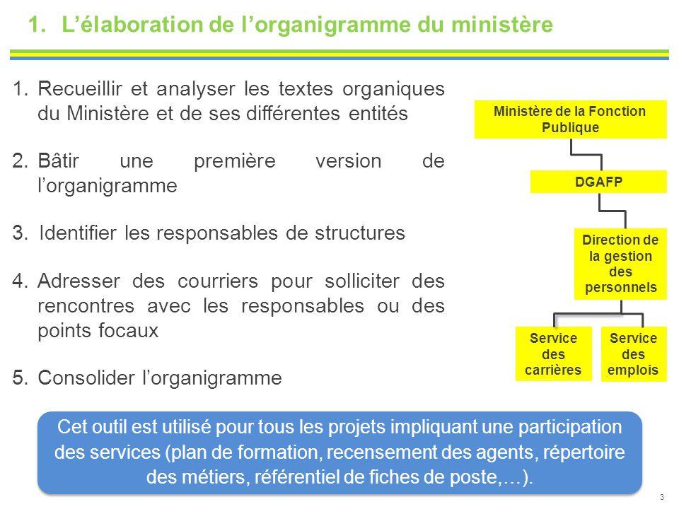 L'élaboration de l'organigramme du ministère