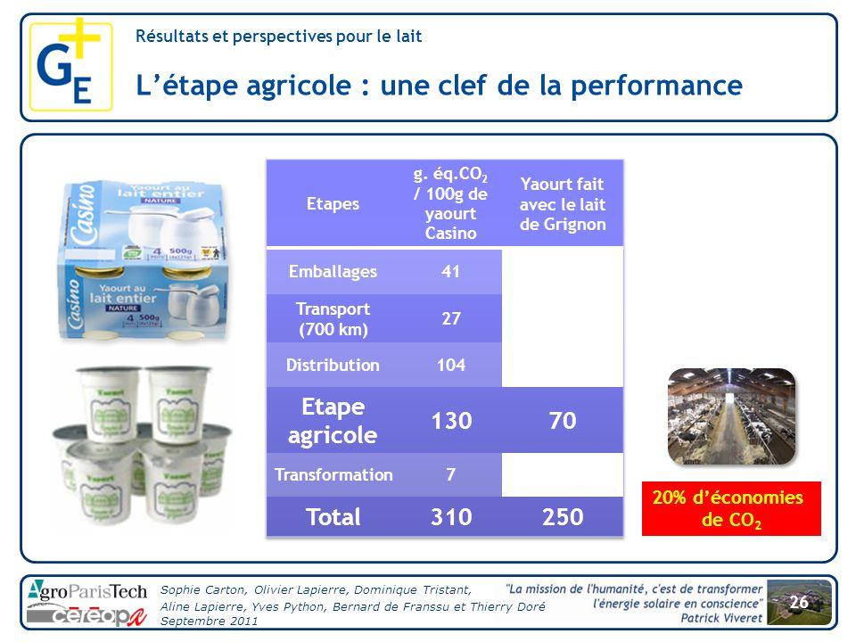 g. éq.CO2 / 100g de yaourt Casino Yaourt fait avec le lait de Grignon