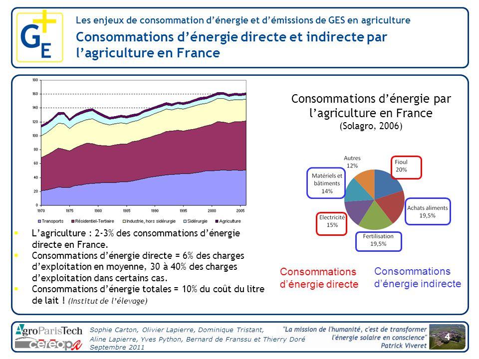 Consommations d'énergie par l'agriculture en France