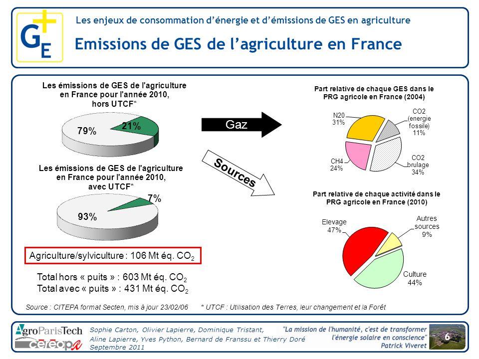 Emissions de GES de l'agriculture en France