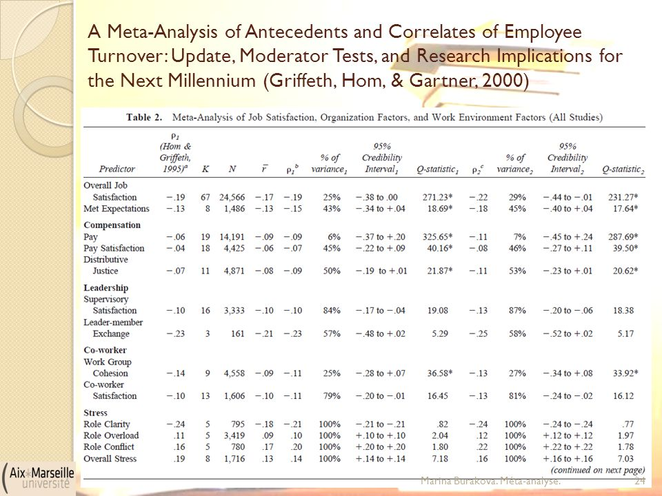 A Meta-Analysis of Antecedents and Correlates of Employee Turnover: Update, Moderator Tests, and Research Implications for the Next Millennium (Griffeth, Hom, & Gartner, 2000)