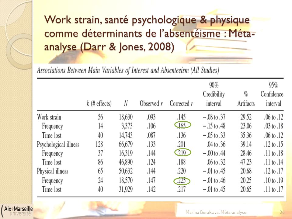 Work strain, santé psychologique & physique comme déterminants de l'absentéisme : Méta-analyse (Darr & Jones, 2008)