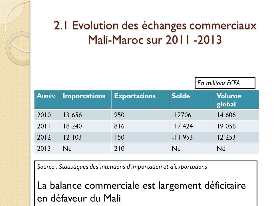 2.1 Evolution des échanges commerciaux Mali-Maroc sur 2011 -2013