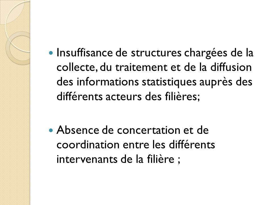Insuffisance de structures chargées de la collecte, du traitement et de la diffusion des informations statistiques auprès des différents acteurs des filières;