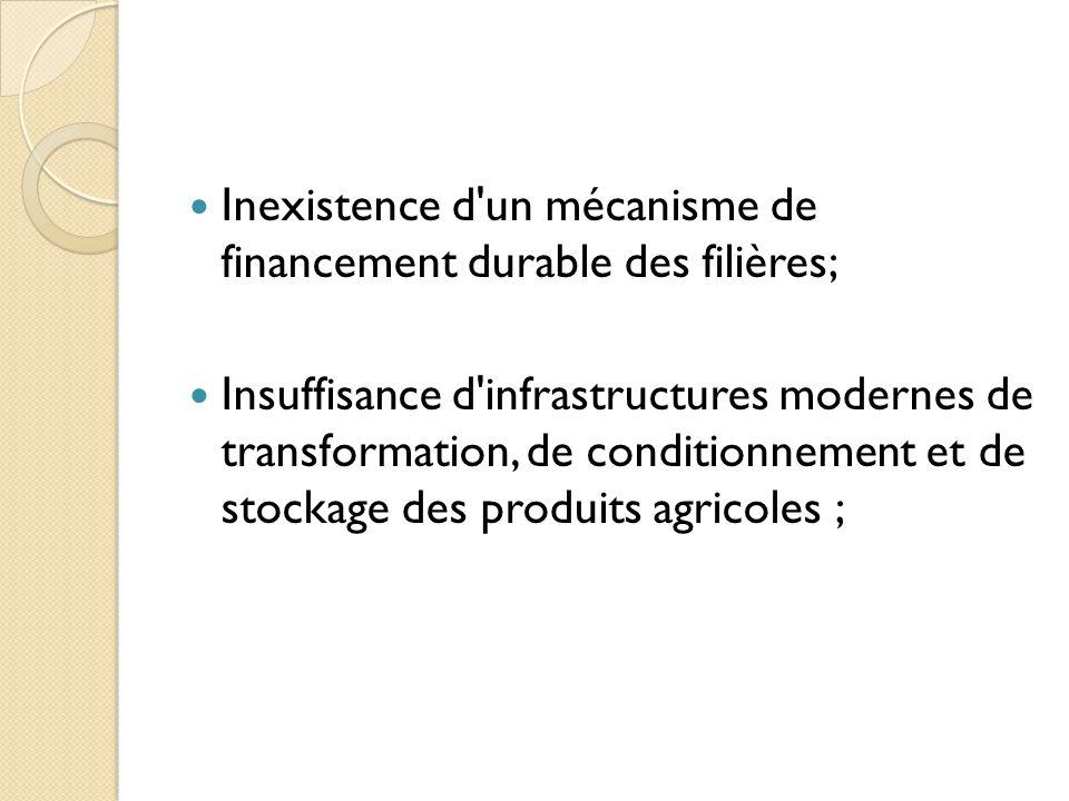 Inexistence d un mécanisme de financement durable des filières;